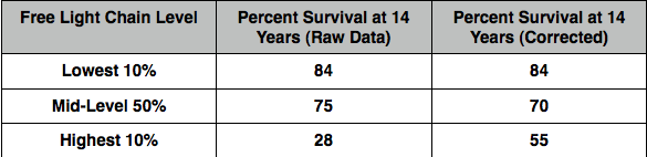 For The Group Of Patients With The Highest Amount Of Free Light Chains  (highest 10%), The Survival Rate Is Only A Third That Of People In The  Lowest Group ...
